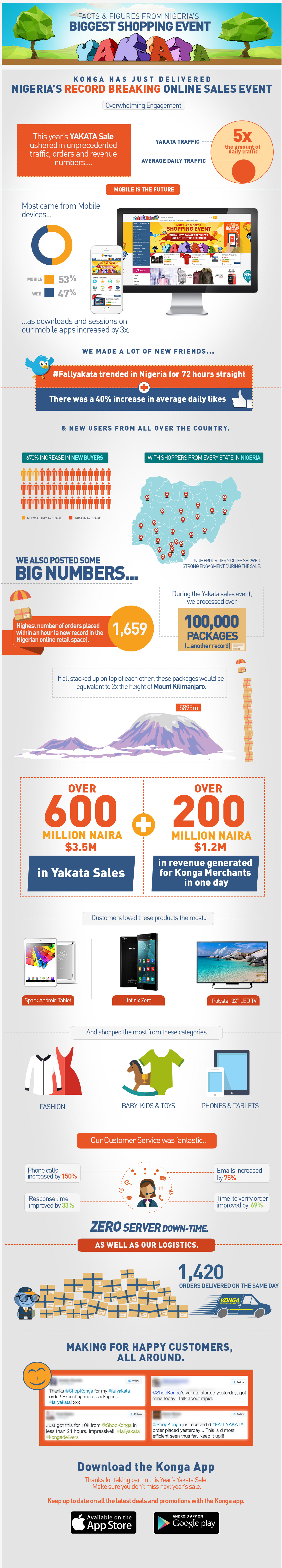 infographic for Yakata