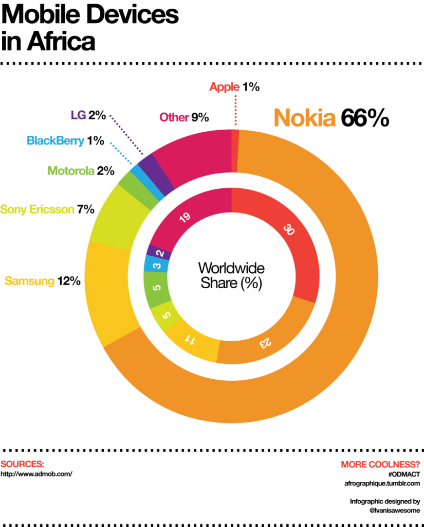 mobile market share in Africa