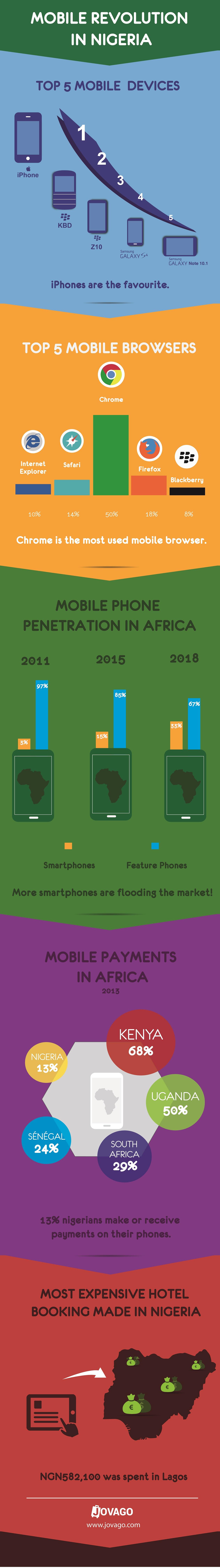 Infographic Mobile_NIGERIA-02